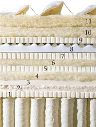 Kluft mattress disection