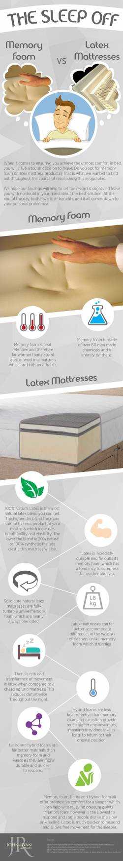 Memory foam vs latex matresses