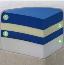 Hybrid Foam mattress layers