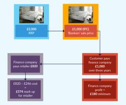Mattress finance