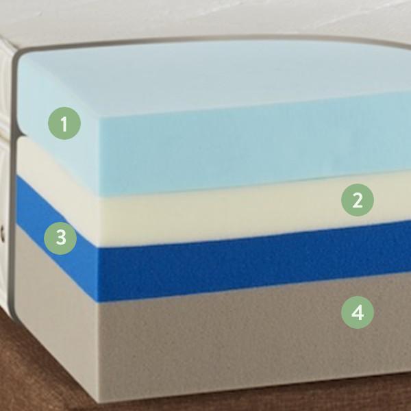 hybrid mattress Layers