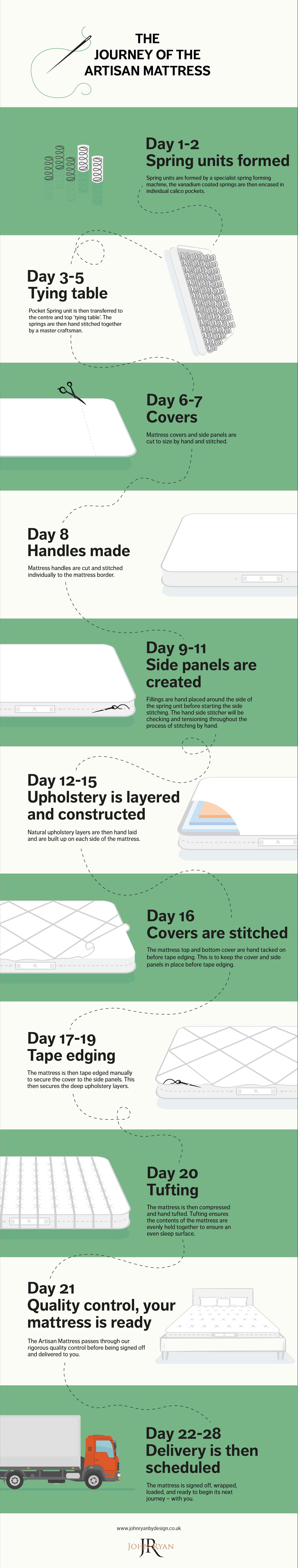 artisan mattress journey infographic