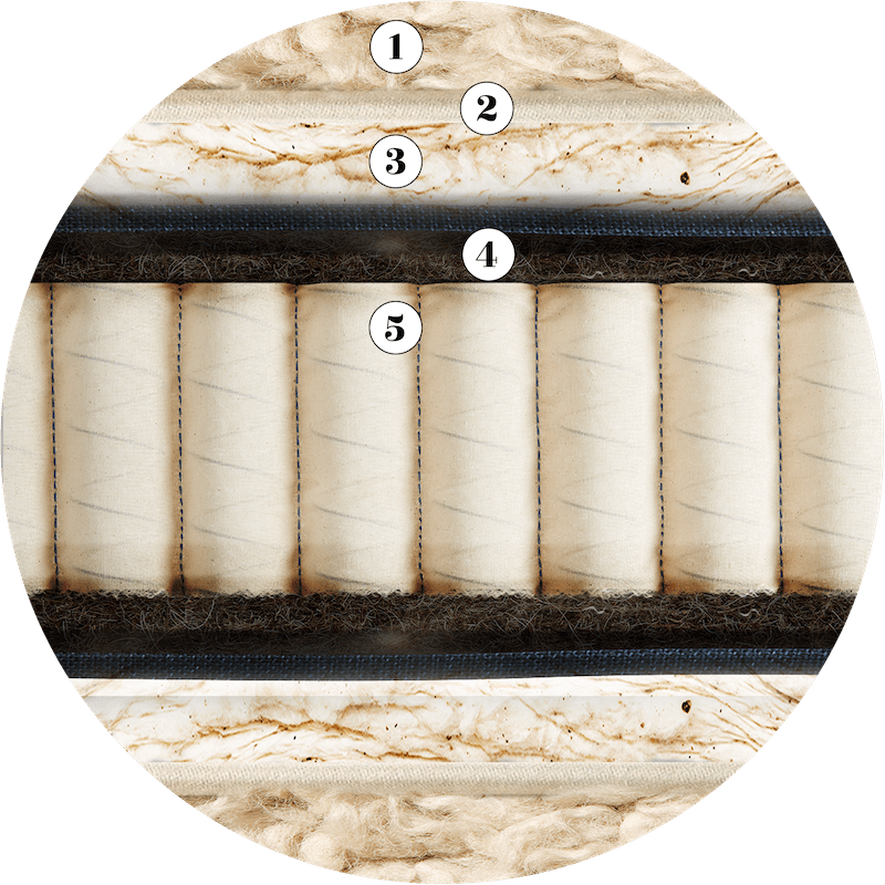 John Ryan By Design Artisan Naturals Upholstery Layers