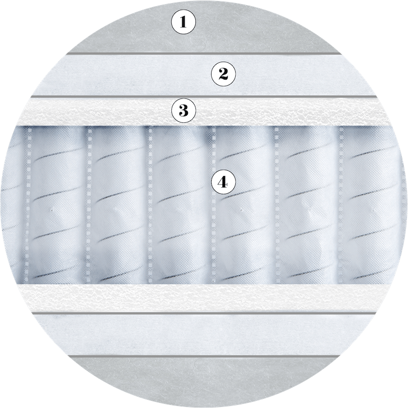 Origins Comfort 1000 Upholstery Layers Circle