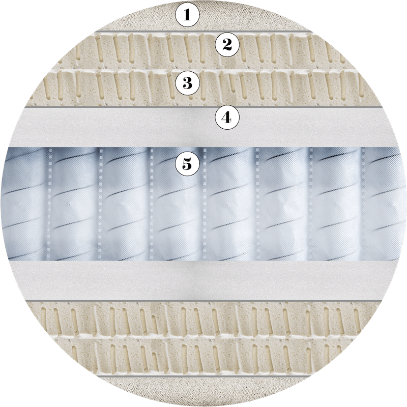Construction and upholstery layers of the Origins Pocket 1500 mattress