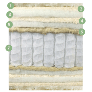 Upholstery Layers