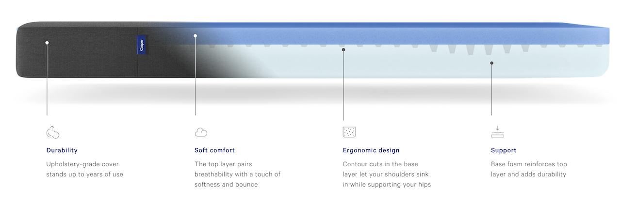 The casper essential mattress cutaway